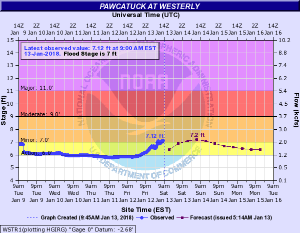 Pawcatuck River at Westerly in minor flood.
