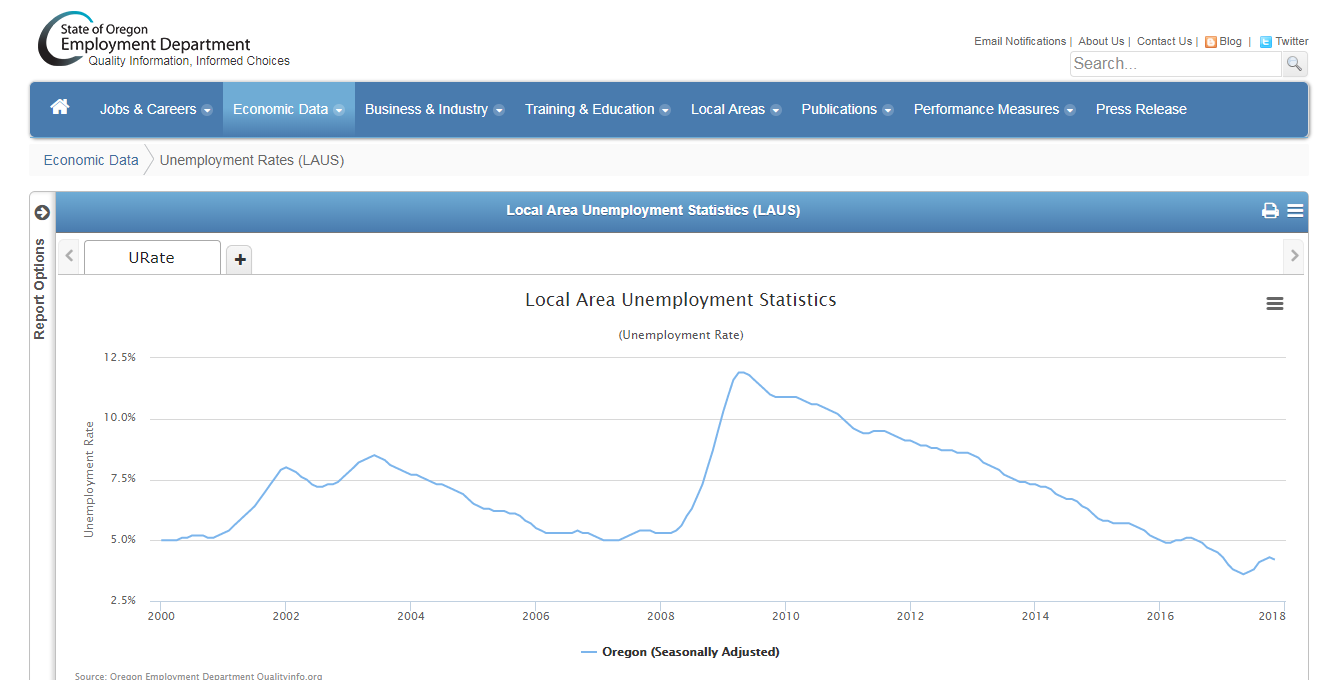 Oregon unemployment has hit record lows in recent months. (OLMIS)