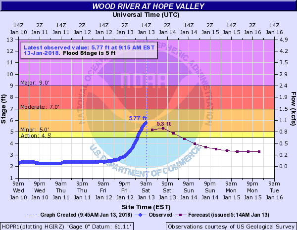 Wood River at Hope Valley is in minor flood.