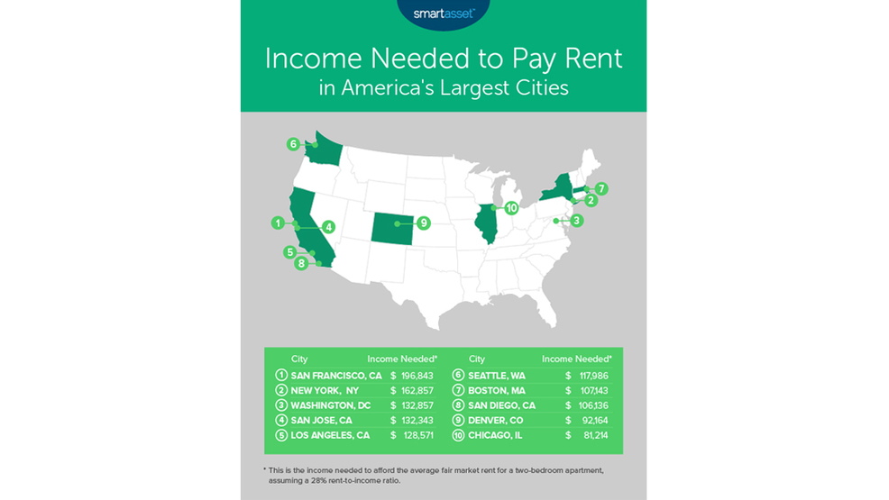 Study: DC rent is 3rd highest in the country; Here's how much income you need to afford it